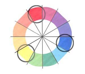 circulo das cores